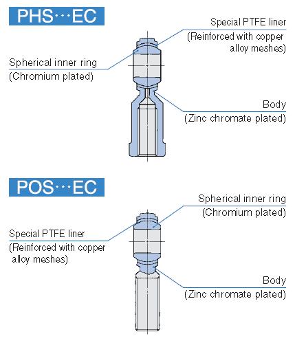 IKO SBB-40 Rod Ends//Spherl Bushings