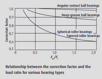 Relationship between the correction factor and the load ratio for various bearing types