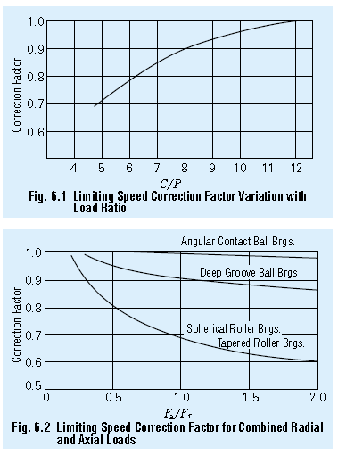 limiting speed correction factor variation