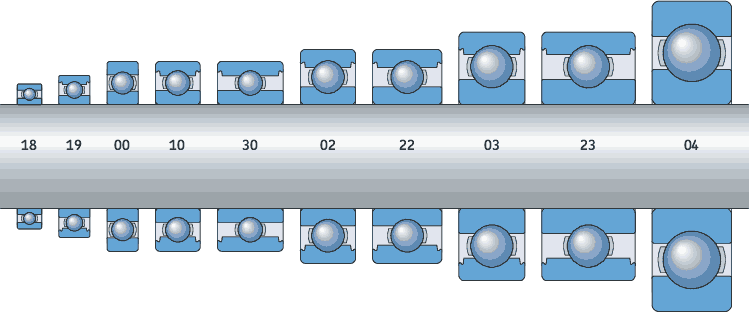 bearing iso dimension series