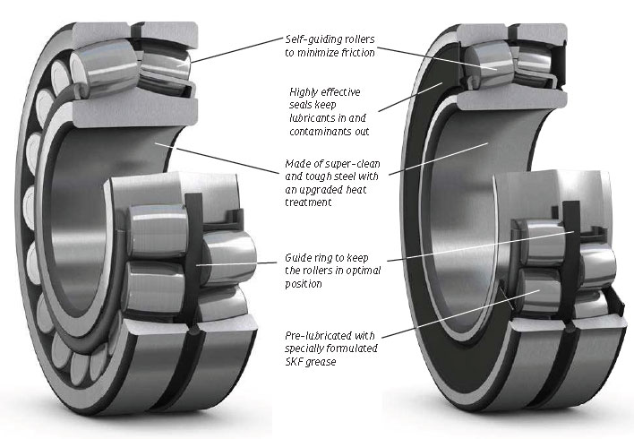 Unique features of upgraded open and sealed SKF spherical roller bearings