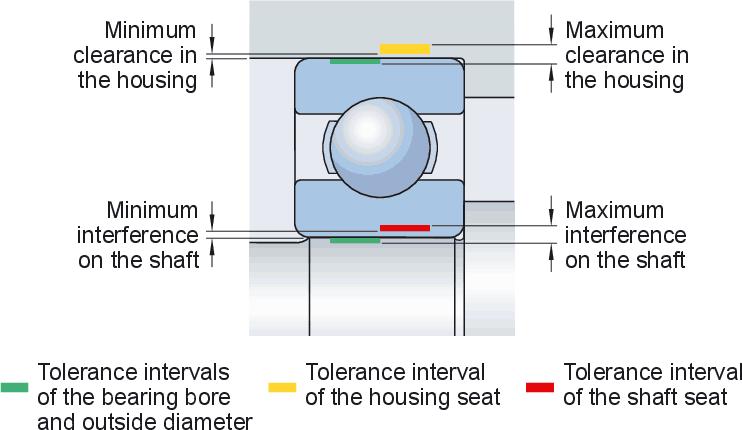 SKF bearing fit chart, selecting SKF bearing fits - Nodes ...