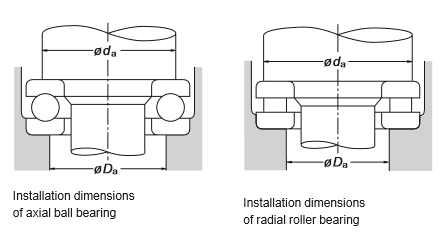 Installation dimensions of thrust bearing